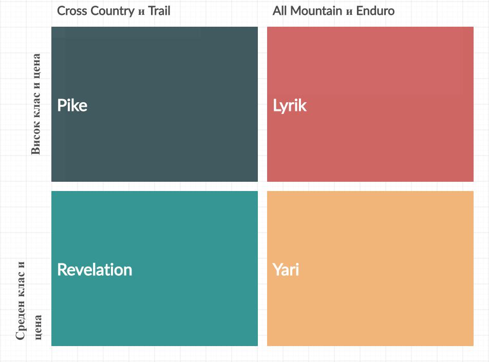 Каква е разликата между Revelation, Pike, Lyrik и Yari?